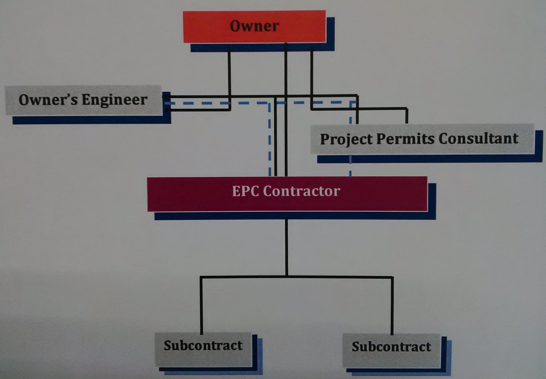EPC Structure